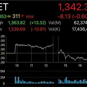 最近のタイの株式市場
