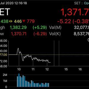 今日の株価途中結果❗️