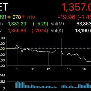 今日の株価結果