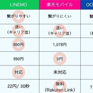 【比較】LINEMOの評判が格安SIMや楽天モバイルより良い理由