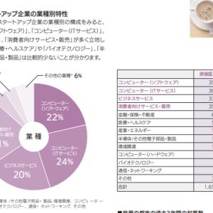 渋谷区の空室率上昇ニュースに見る都心5区のオフィス需要