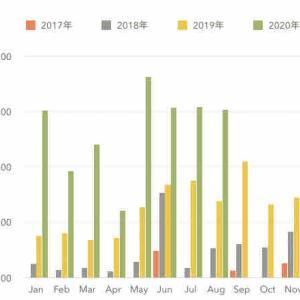 《銘柄公開》2020年8月配当金報告 8月は30,829円でした。