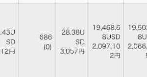 SPYDが686株まで増えました。(2020年9月9日)