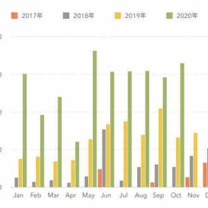 《銘柄公開》2020年10月配当金報告。