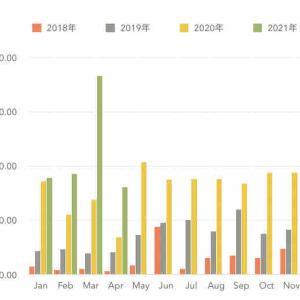 《銘柄公開》2021年4月の配当金報告。