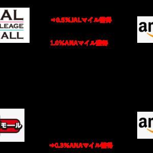 amazonで1.8%マイル還元!amazonの買い物でマイルを貯める!