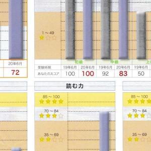 日本語運用能力テスト 基礎レベル