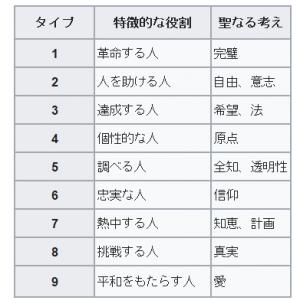 9つの性格タイプ別メダカライフの楽しみ方