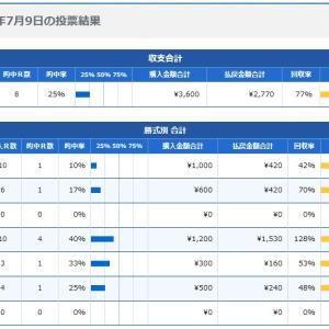 ボートレース4日目:2020年7月9日の投票結果