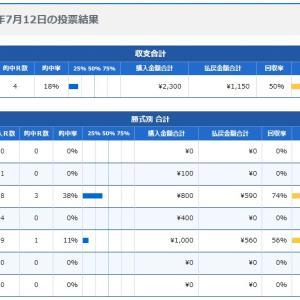 ボートレース7日目:2020年7月12日の投票結果