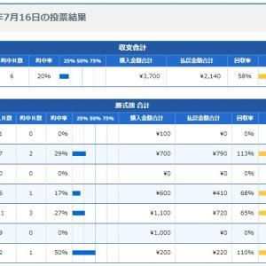 ボートレース11日目:2020年7月16日の投票結果