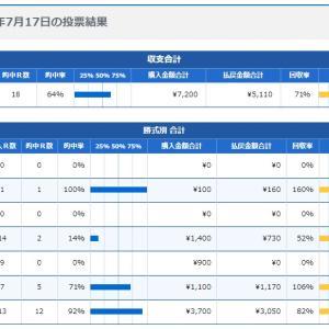 ボートレース12日目:2020年7月17日の投票結果