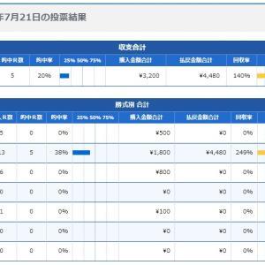 ボートレース16日目:2020年7月21日の投票結果