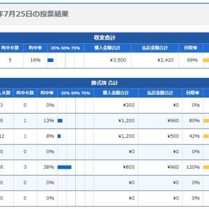 ボートレース20日目:2020年7月25日の投票結果