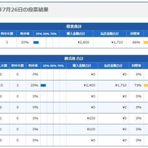 ボートレース21日目:2020年7月26日の投票結果