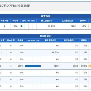 ボートレース22日目:2020年7月27日の投票結果