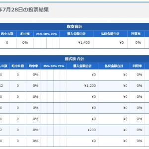 ボートレース23日目:2020年7月28日の投票結果