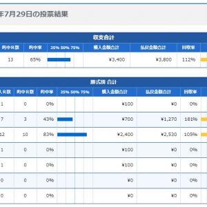 ボートレース24日目:2020年7月29日の投票結果