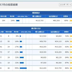 ボートレース:2020年7月の収支結果