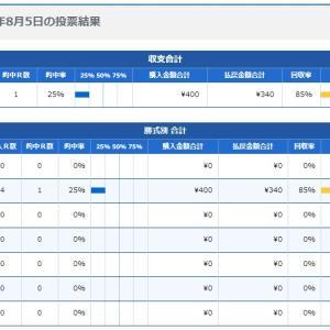 ボートレース28回目:2020年8月5日の投票結果