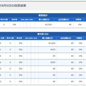 ボートレース29回目:2020年8月6日の投票結果