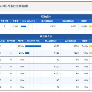 ボートレース30回目:2020年8月7日の投票結果