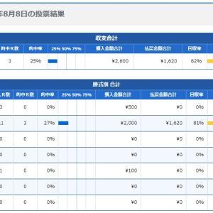 ボートレース31回目:2020年8月8日の投票結果