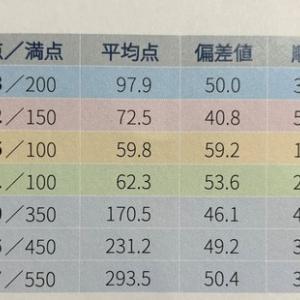 四谷大塚「公開組分けテスト」偏差値が出ました