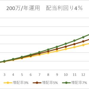 【配当利回り4%で検証】運用資金と増配率と運用年数から配当金の増え方を調べてみた。