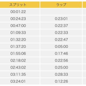 別府大分毎日マラソン2020 参戦記録 〜走って感じた別大コースの特徴も紹介します〜