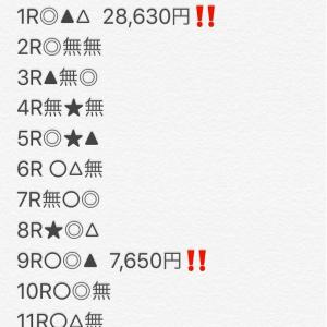 【船橋競馬全12R無料予想‼️】今日はプラス2万!!