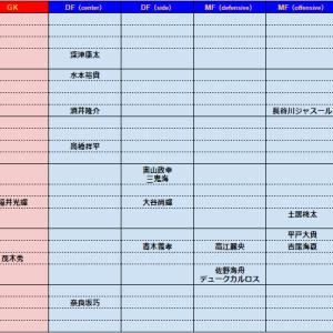 2021シーズン FC町田ゼルビア 選手一覧