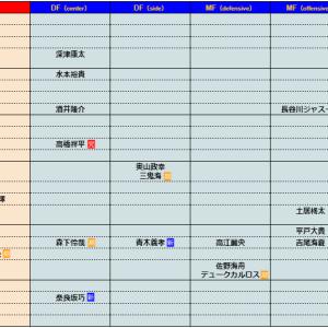 2021シーズン FC町田ゼルビア 選手一覧 ver2 新加入選手発表会後