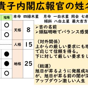 話題の人:山田真貴子内閣広報官の姓名鑑定(姓名判断)