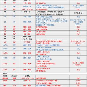 移籍速報 2019-2020 1/11
