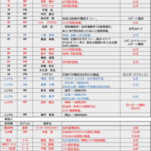 移籍速報 2019-2020 1/7