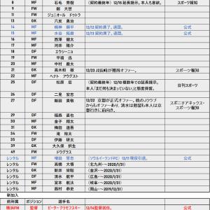 移籍速報 2019-2020 12/23