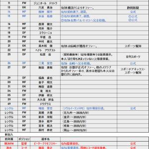 移籍速報 2019-2020 12/26