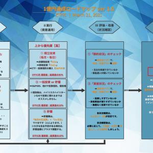 1億円達成を効率化!!ロードマップを公開!!