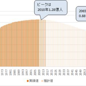不動産投資、日本の人口減少大丈夫?