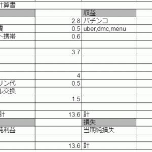 4月の資産【190万】