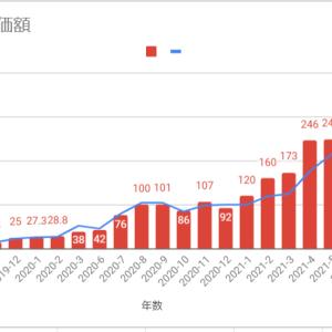 6月の資産【322万】