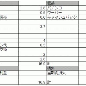 7月の資産【337万】