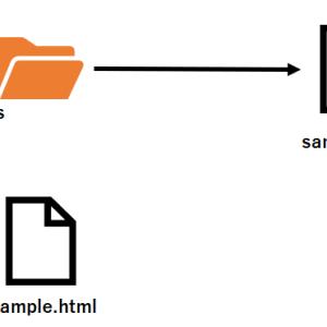 【JavaScript】指定したidの要素を取得するgetElementByIdメソッドについて解説します
