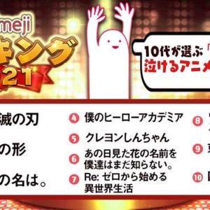 【話題】10代が選ぶ「心に響く、これぞ泣けるアニメ!」TOP10が発表される 「鬼滅の刃」は1位 気になる俺たちのワンピースは・・・