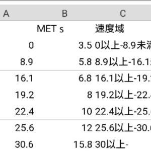 カロリー計算とエクセル計算式