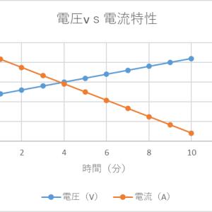 エクセル  電圧・電流のY方向2軸グラフを作成する