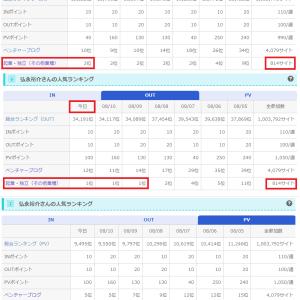 3部門で2位・1位・1位!!! in 814サイト@起業・独立ブログ