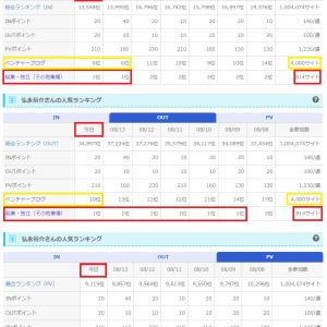 【第1位×3!!!/起業・独立814サイト】&【ベスト10入×3!!!/ベンチャー4080サイト】