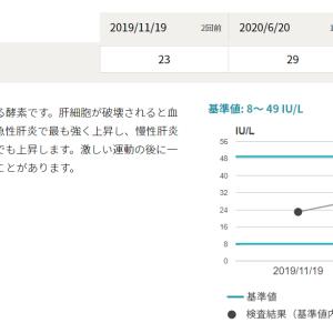 【金森式ダイエット】献血での血液検査の結果!!!